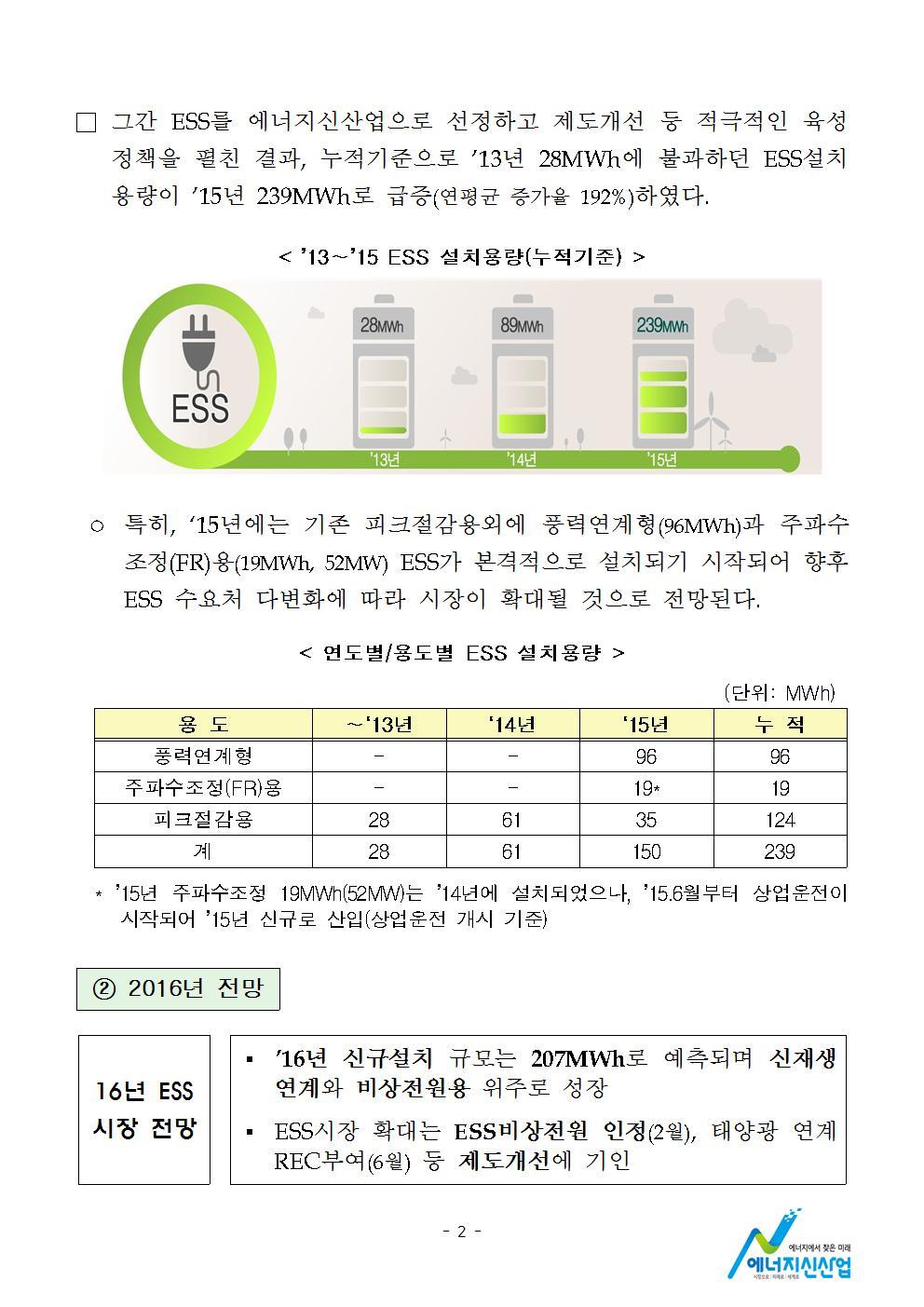 160420 (21일석간) 에너지신산업정책과, 에너지신산업 현장방문.hwp002.jpg