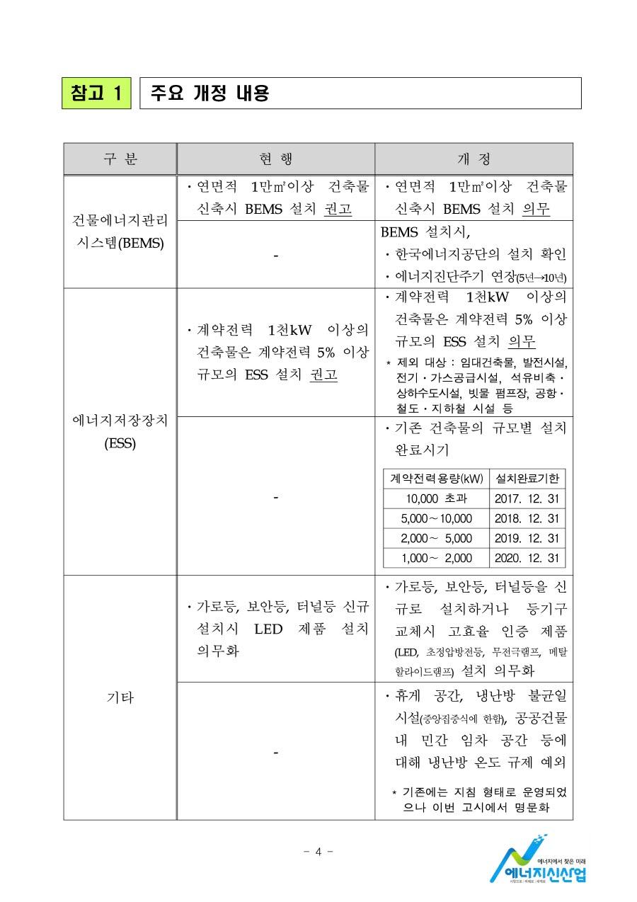 0526 (27일조간) 에너지신산업정책과, 공공기관 ESS, BEMS 설치 의무화_페이지_4.jpg